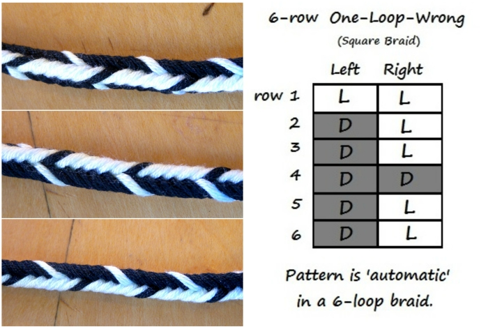 One-loop-wrong chart and photo, by loopbraider.com