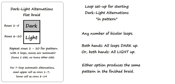 Chart and set-up for Flat Dark-Light Alternations, by loopbraider.com