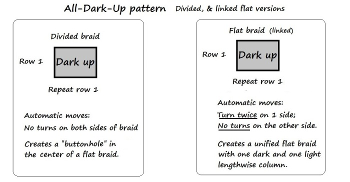 Charts for Divided and Flat All-Dark-Up patterns, by loopbraider.com