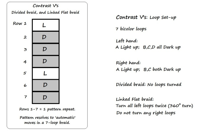Chart and Set-up for Divided and Linked-flat braid pattern Contrast V's, loopbraider.com