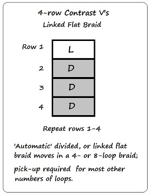 Chart for 4-row Contrast V's, loopbraider.com