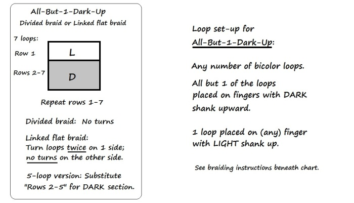 Chart and Set-up info for All-But-1-Dark-Up, divided and linked flat pattern, loopbraider.com