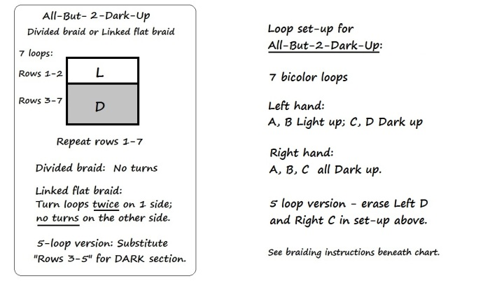 Chart and set-up for 7-loop All-But-2-Dark-Up, loopbraider.com