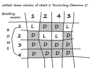 Jotted-down pick-up chart 2 (Encircling Chevrons 2)