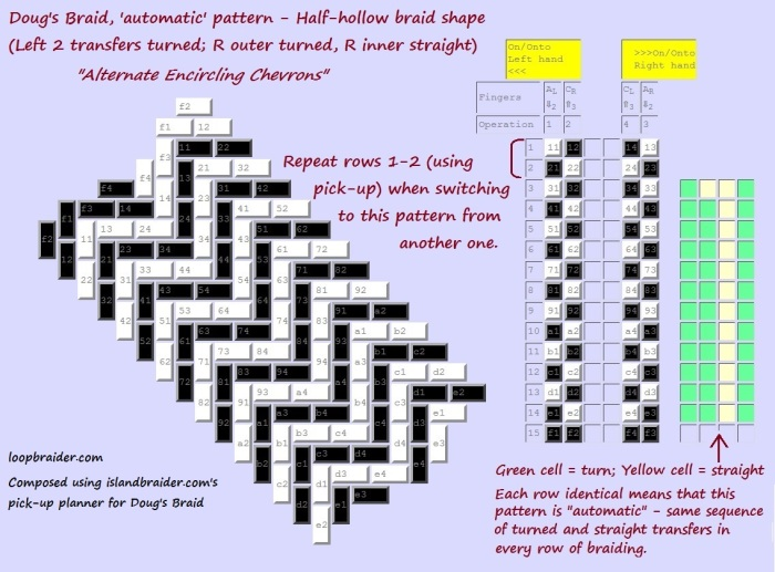 Doug's Braid 'automatic' pattern Alternate Encircling Chevrons, loopbraider.com, chart from islandbraider.com