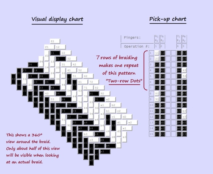 Pick-up chart for a Doug's Braid color-pattern: Two-row Dots