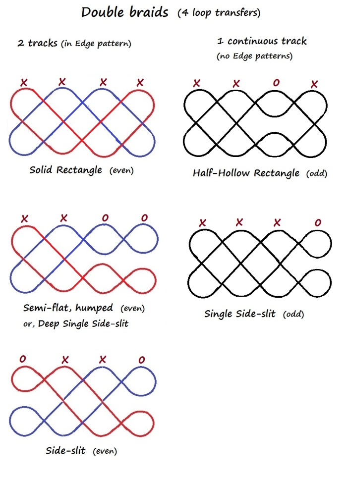 Track plans for several shape variations of Double Braids (two-layer twill braids of four loop transfers) - Noemi Speiser's track plan system.