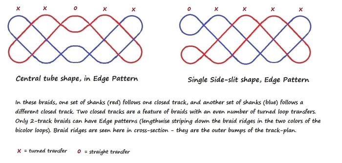 Track plans for two 5-transfer braids, showing Edge pattern, original braid structures, loopbraider.com, fingerloop braiding, loop-manipulation braid.