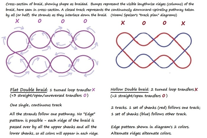 Color-coded track plans for flat double braid and hollow double braid - Noémi Speiser's track plan system for loop braids, fingerloop braiding, loop-manipulation braiding