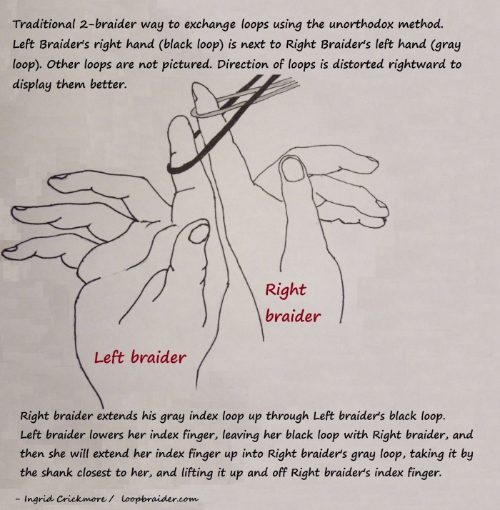 Unorthodox loop exchange between two cooperating loop braiders, illustration by Ingrid Crickmore/ loopbraider.com